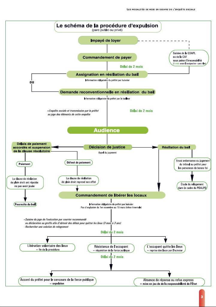 Le Syndicat Le Document